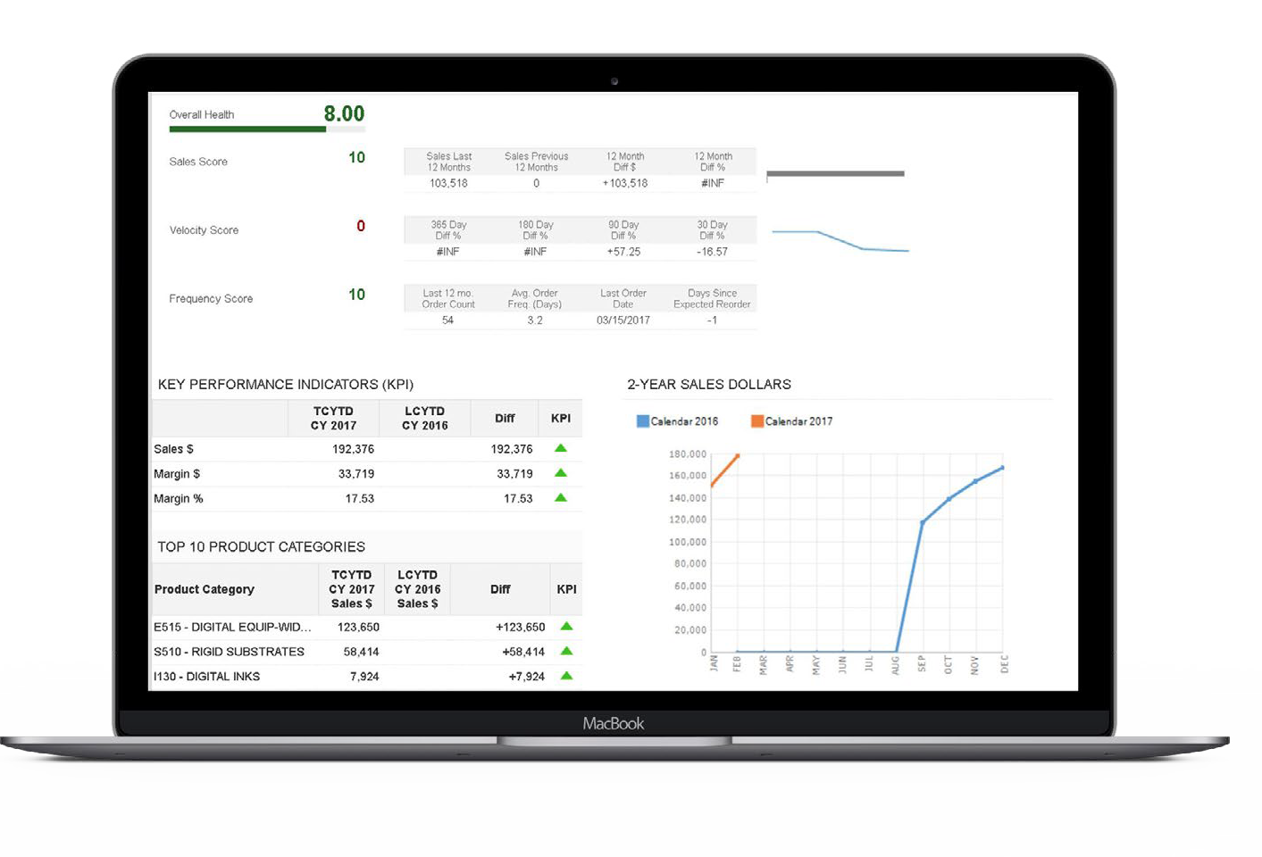 WPCRM Actionable Analytics screenshot