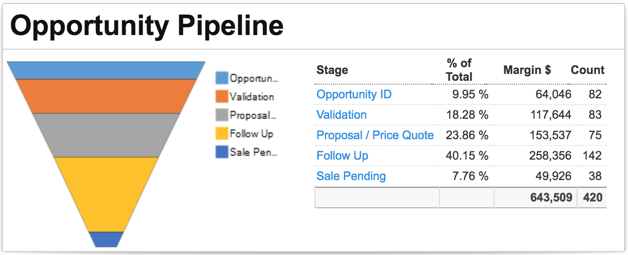 opportunity pipeline screenshot WPCRM WebPresented
