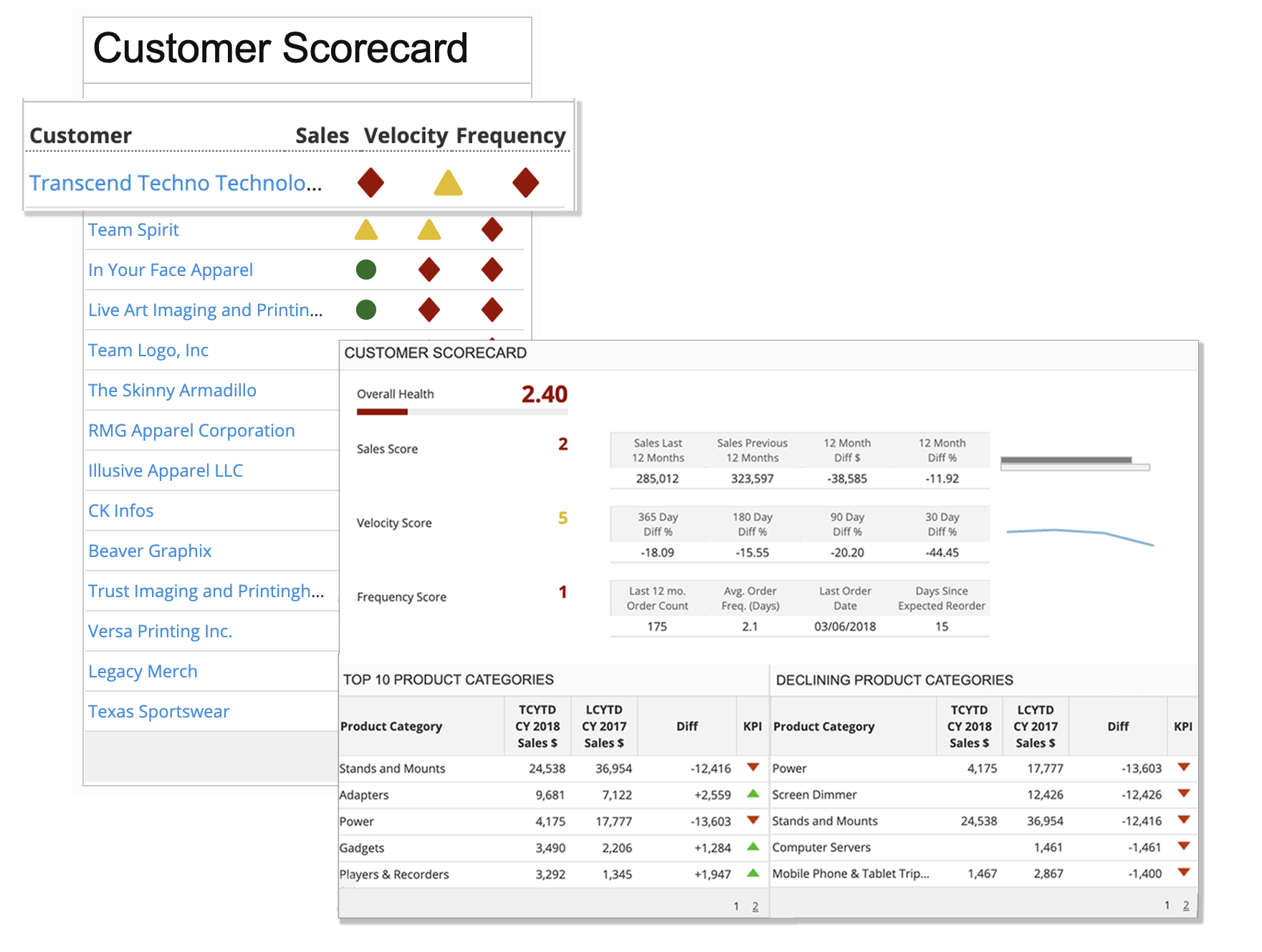 WPCRM customer scorecard analytics screenshot